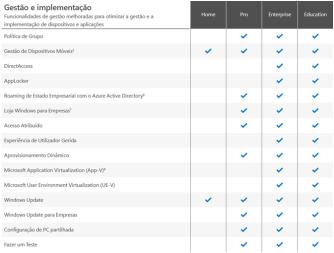 Quais as diferenças entre as edições Home, Pro, Enterprise e